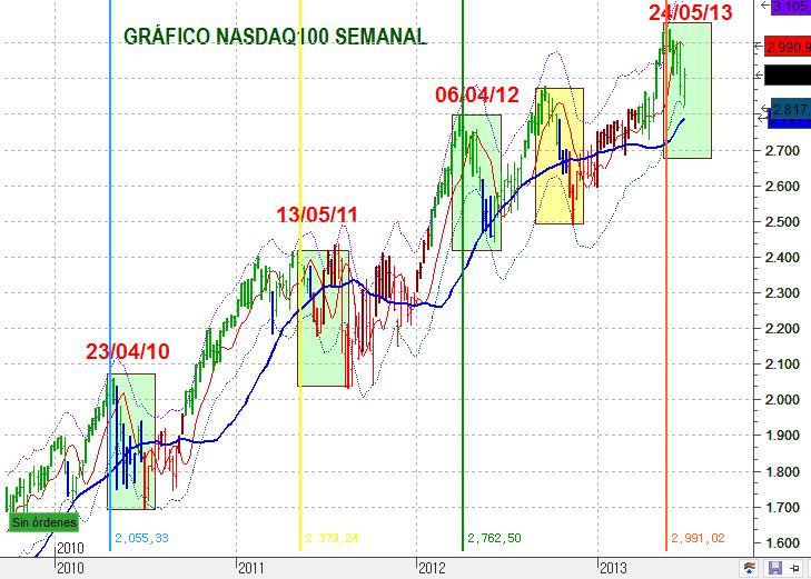 NASDAQ100SEM 1326 7