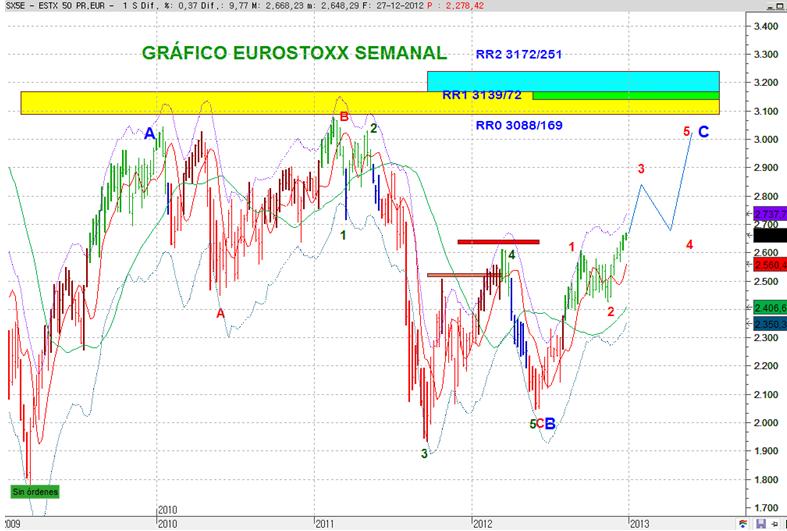 Eurostoxx 2013