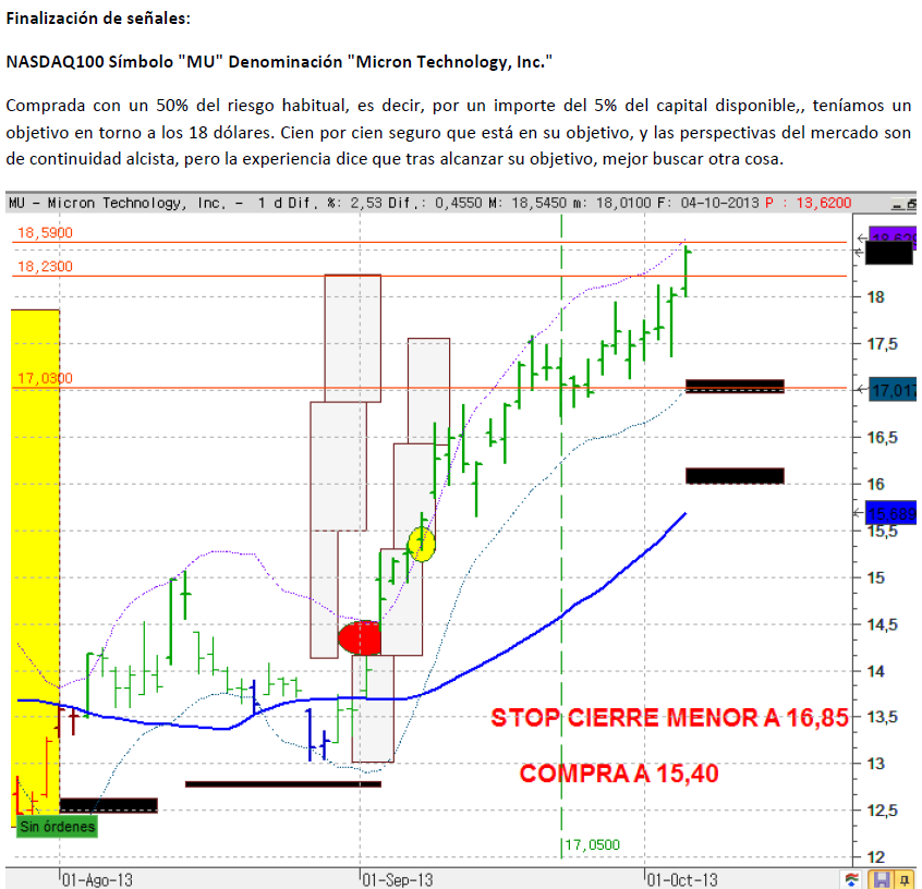 MICRON TECHNOLOGY CIERRE 7 OCT 2013