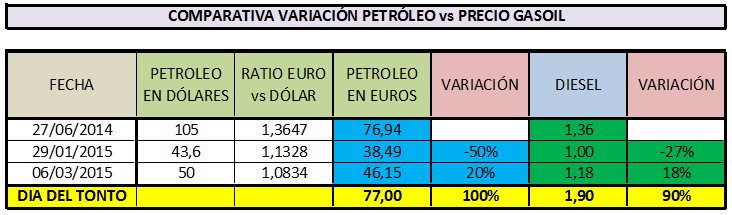 Petroleo vs diesel precios