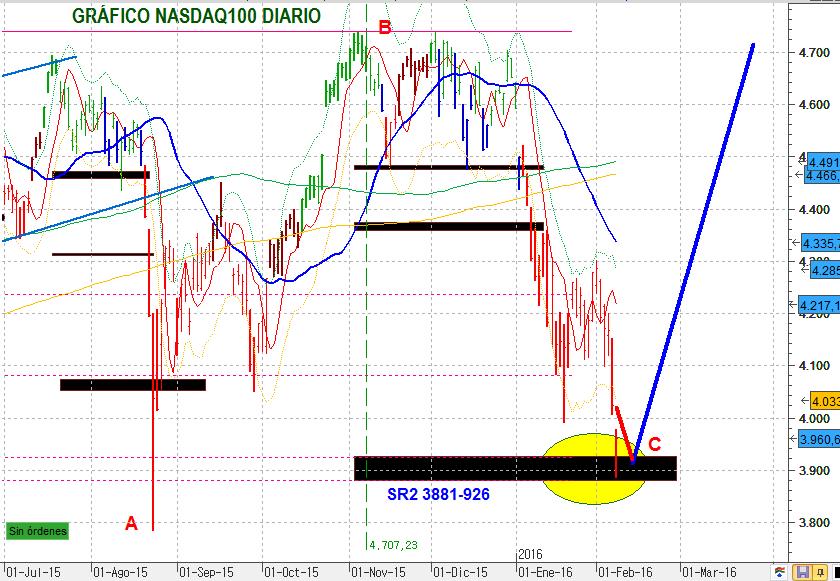 NASDAQ100DIA 1606 1