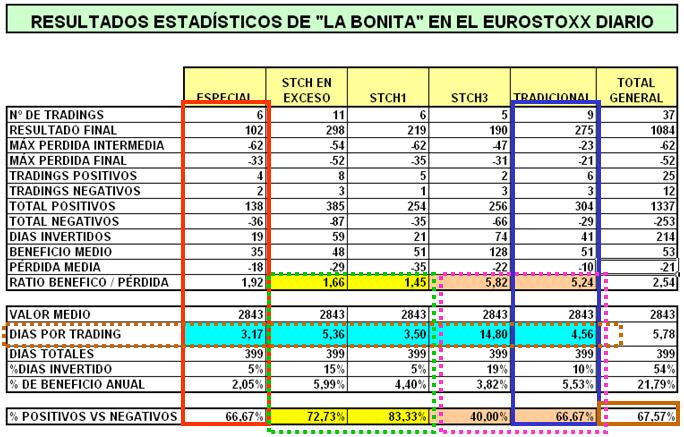 RESULTADO BONITA EUROSTOXX