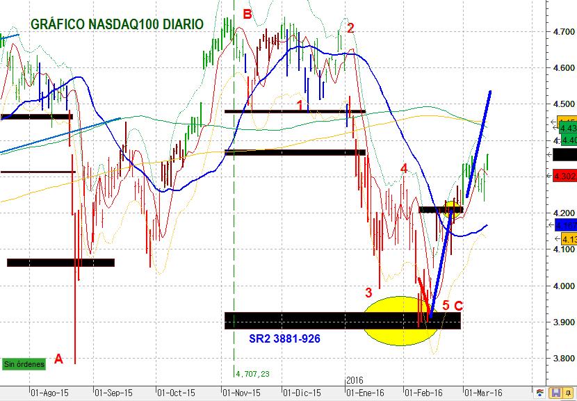 NASDAQ100DIA 1607 7 B