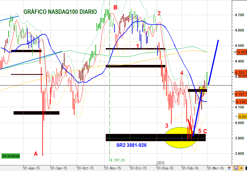 NASDAQ100DIA 1609 2