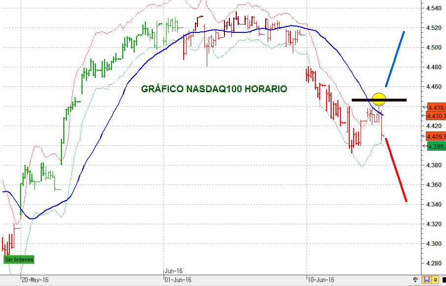 NASDAQ100HORA 1624 3