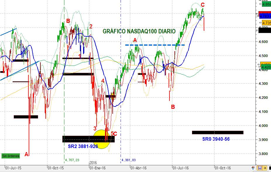 NASDAQ100DIA 1637 5