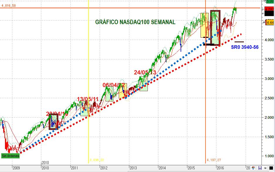 NASDAQ100SEM 1637 5 a decimal