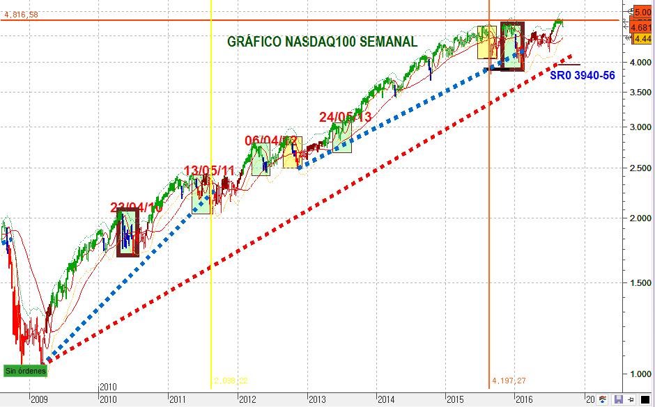 NASDAQ100SEM 1637 5 c