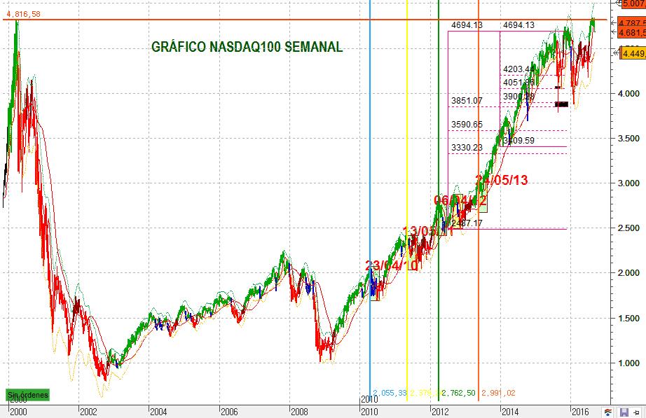 NASDAQ100SEM 1637 5
